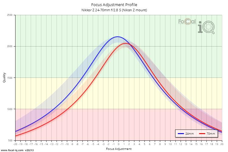 Focus Adjustment Profile for Nikkor Z 24-70mm f/2.8 S (Nikon Z mount)